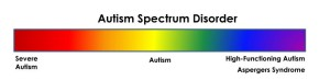 An image of a spectrum at one end it has the label High-Functioning autism and at the other Severe Autism